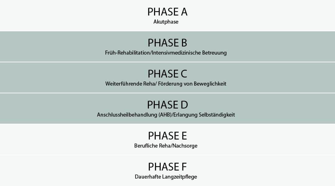 Neurologie Phasenmodell 2
